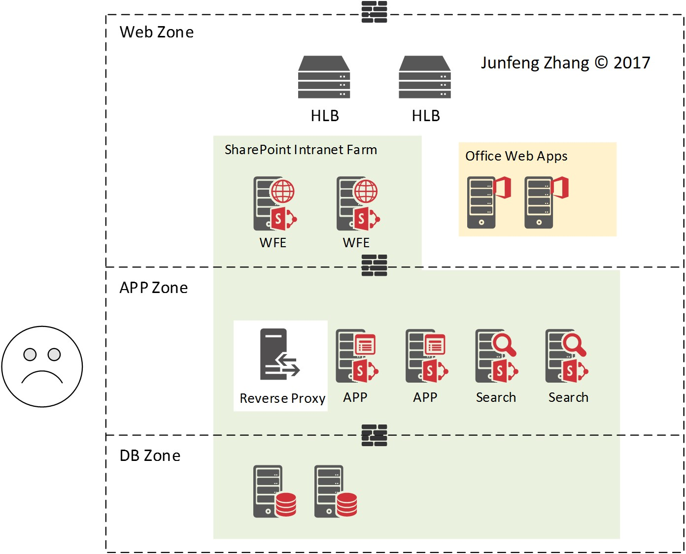 Sharepoint three tier network zoning architecture for Architecture 1 tiers